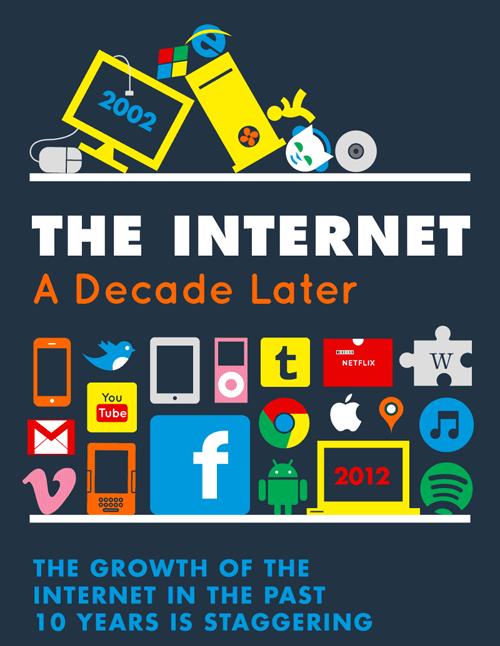infografia internet decada 2002 2012 portada
