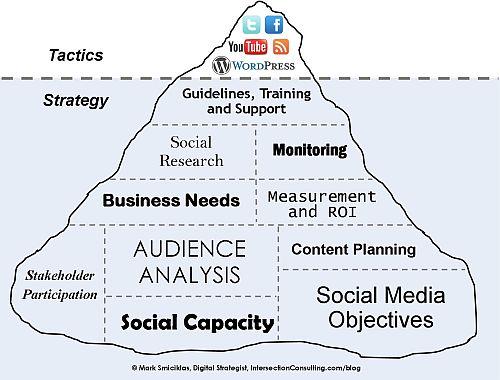 javiolmo estrategia y tactica en social media iceberg